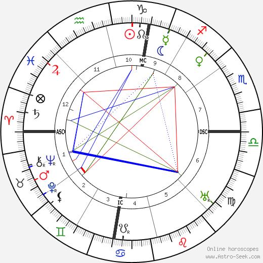 Manuel Azana Y Diaz день рождения гороскоп, Manuel Azana Y Diaz Натальная карта онлайн