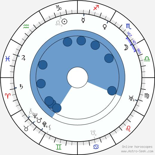 Tom Mix wikipedia, horoscope, astrology, instagram