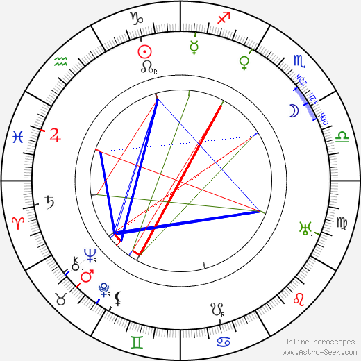 Том Микс Tom Mix день рождения гороскоп, Tom Mix Натальная карта онлайн