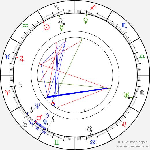 Walter V. Coyle birth chart, Walter V. Coyle astro natal horoscope, astrology