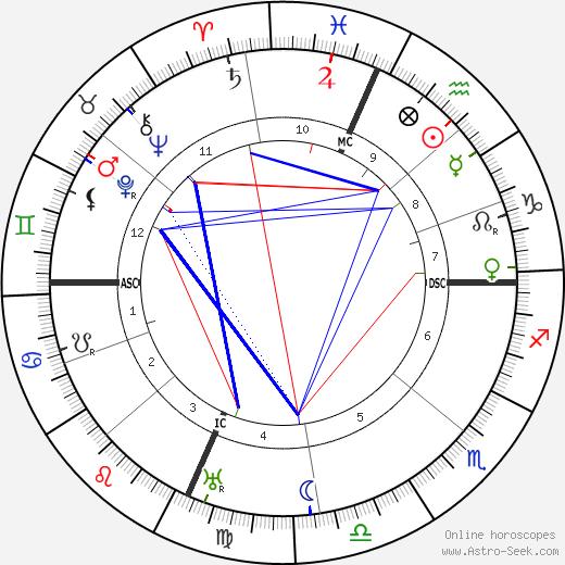 Willard Straight день рождения гороскоп, Willard Straight Натальная карта онлайн