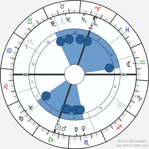 Louis Hémon wikipedia, horoscope, astrology, instagram