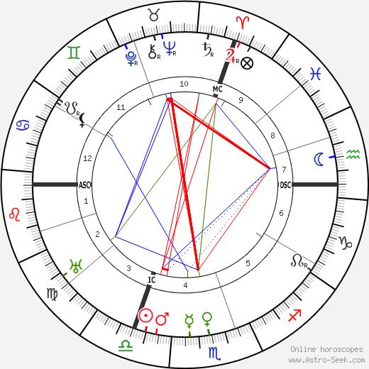 Луи Эмон Louis Hémon день рождения гороскоп, Louis Hémon Натальная карта онлайн