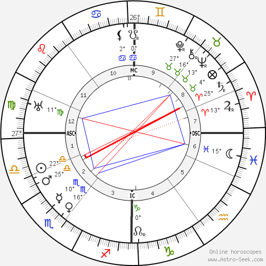 Marie Stopes birth chart, biography, wikipedia 2019, 2020
