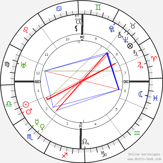 Marie Stopes astro natal birth chart, Marie Stopes horoscope, astrology