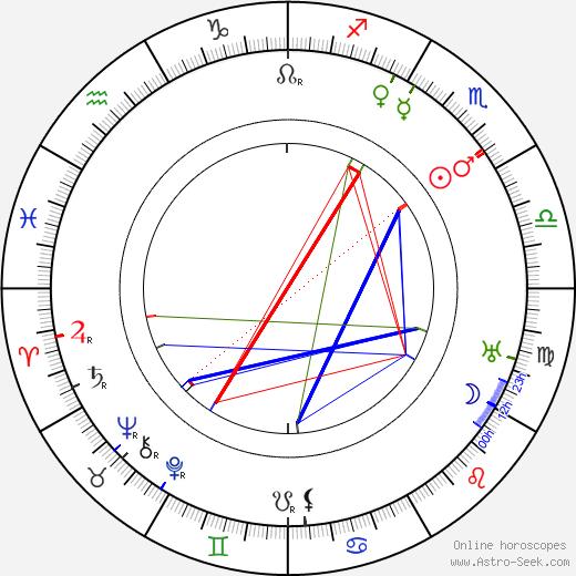 Percy Waram birth chart, Percy Waram astro natal horoscope, astrology