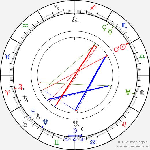 Una O'Connor astro natal birth chart, Una O'Connor horoscope, astrology