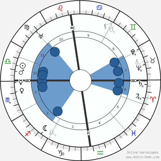 Wilhelm Knappich wikipedia, horoscope, astrology, instagram