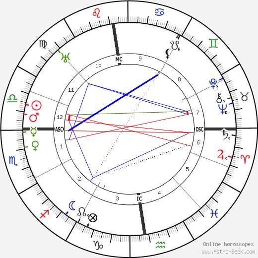 Wilhelm Knappich tema natale, oroscopo, Wilhelm Knappich oroscopi gratuiti, astrologia