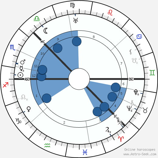 Alexander Blok wikipedia, horoscope, astrology, instagram