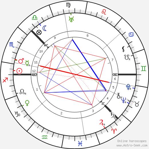 Alexander Blok birth chart, Alexander Blok astro natal horoscope, astrology