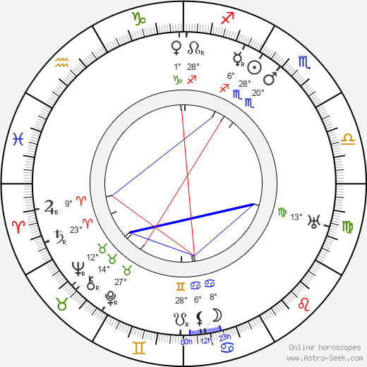 Jalmari Lahdensuo birth chart, biography, wikipedia 2019, 2020