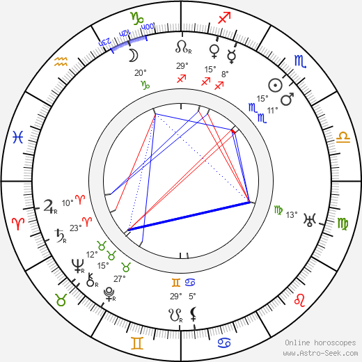 Joe May birth chart, biography, wikipedia 2019, 2020