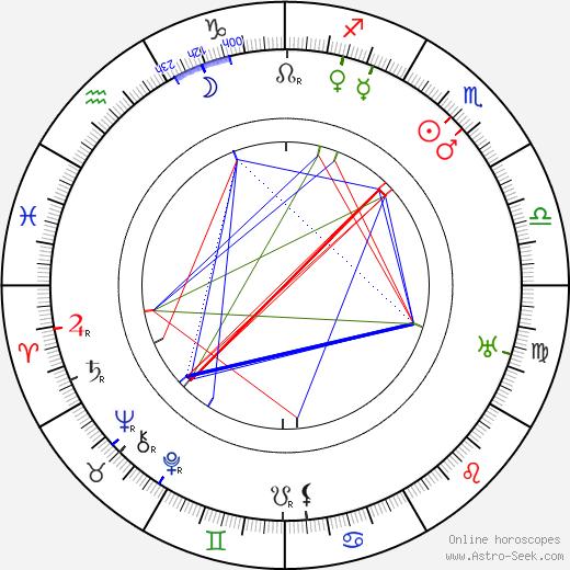 Joe May astro natal birth chart, Joe May horoscope, astrology
