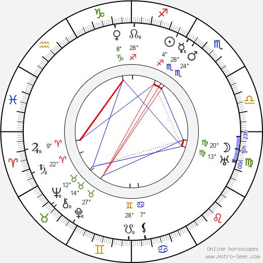 Kazimierz Junosza-Stepowski birth chart, biography, wikipedia 2019, 2020