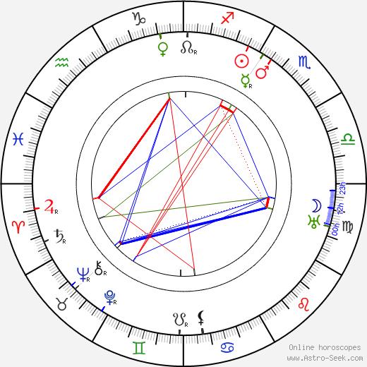Kazimierz Junosza-Stepowski astro natal birth chart, Kazimierz Junosza-Stepowski horoscope, astrology