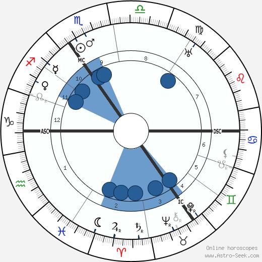 Leonard Ornstein wikipedia, horoscope, astrology, instagram