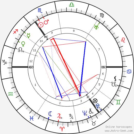 Leonard Ornstein tema natale, oroscopo, Leonard Ornstein oroscopi gratuiti, astrologia