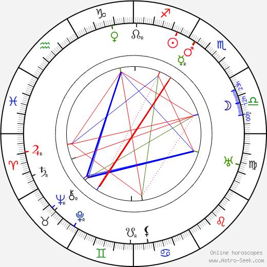 Leonid Vesnin birth chart, Leonid Vesnin astro natal horoscope, astrology