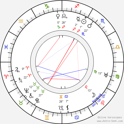 Pekka Huuskonen birth chart, biography, wikipedia 2019, 2020