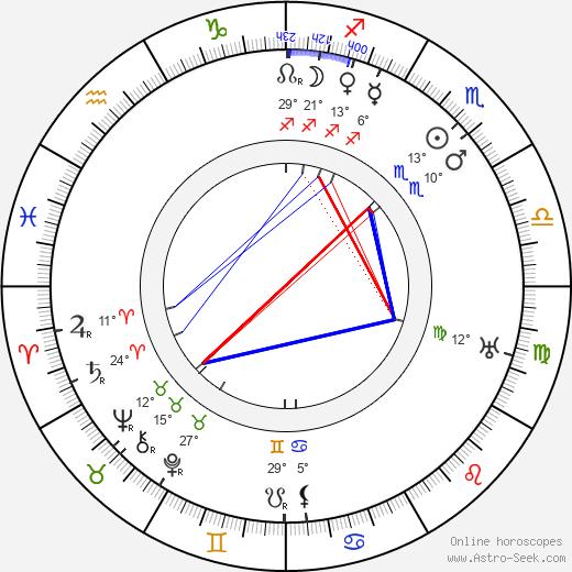 Richard Oswald birth chart, biography, wikipedia 2019, 2020