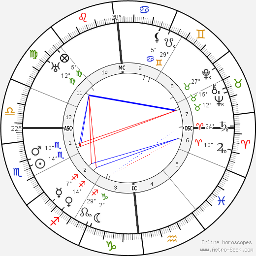 Robert Musil birth chart, biography, wikipedia 2019, 2020