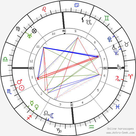 Robert Musil astro natal birth chart, Robert Musil horoscope, astrology