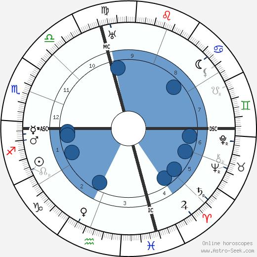 Earl C. Anthony wikipedia, horoscope, astrology, instagram