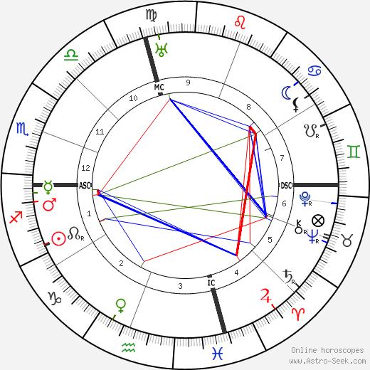 Earl C. Anthony день рождения гороскоп, Earl C. Anthony Натальная карта онлайн