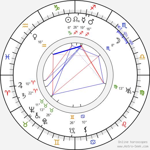 Fyodor Kurikhin birth chart, biography, wikipedia 2019, 2020