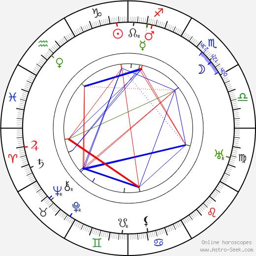 Fyodor Kurikhin astro natal birth chart, Fyodor Kurikhin horoscope, astrology