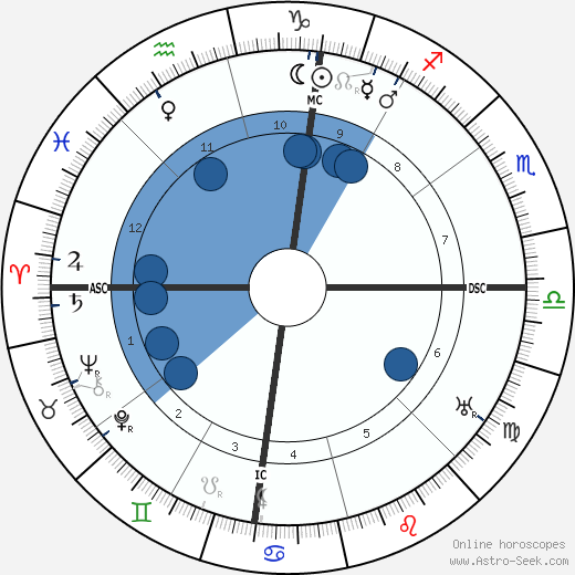 George Marshall 1880 horoscope, astrology, sign, zodiac, date of birth, instagram