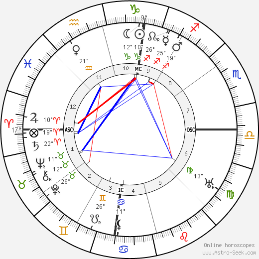 George Marshall 1880 birth chart, biography, wikipedia 2019, 2020