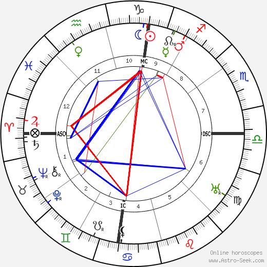 George Marshall 1880 astro natal birth chart, George Marshall 1880 horoscope, astrology
