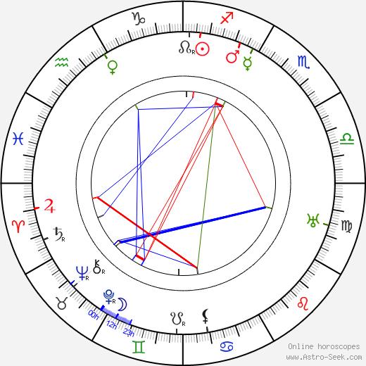 James W. Horne tema natale, oroscopo, James W. Horne oroscopi gratuiti, astrologia