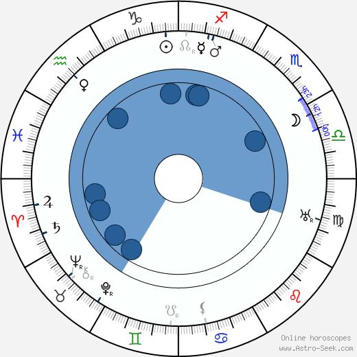 Monckton Hoffe wikipedia, horoscope, astrology, instagram