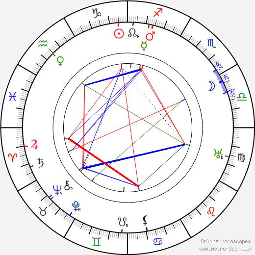 Monckton Hoffe birth chart, Monckton Hoffe astro natal horoscope, astrology