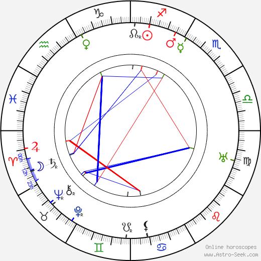 Tadeusz Dura astro natal birth chart, Tadeusz Dura horoscope, astrology