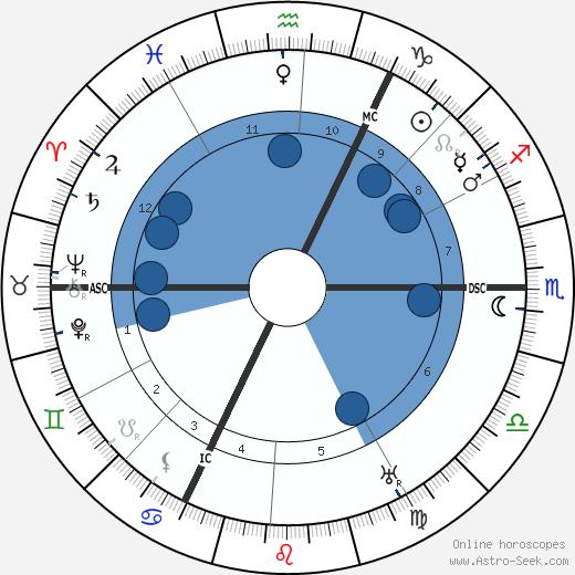 Theodor Litt wikipedia, horoscope, astrology, instagram