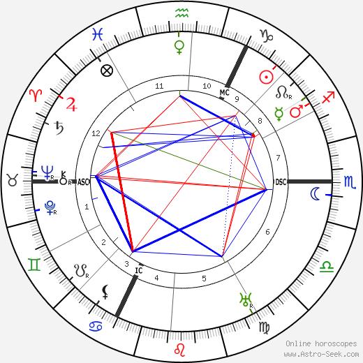 Theodor Litt tema natale, oroscopo, Theodor Litt oroscopi gratuiti, astrologia