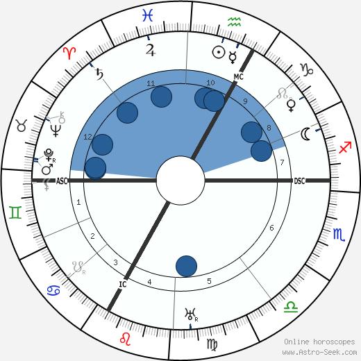 Alexander von Bernus wikipedia, horoscope, astrology, instagram