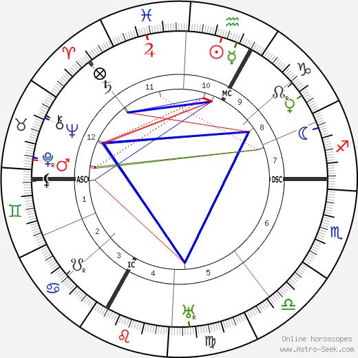 Alexander von Bernus tema natale, oroscopo, Alexander von Bernus oroscopi gratuiti, astrologia