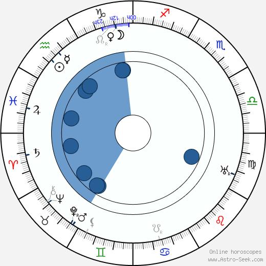 Alf Blutecher wikipedia, horoscope, astrology, instagram