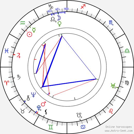 Alf Blutecher birth chart, Alf Blutecher astro natal horoscope, astrology