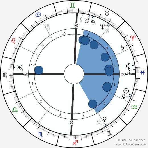 Arturo Bocchini wikipedia, horoscope, astrology, instagram