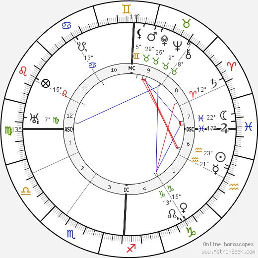 Arturo Bocchini birth chart, biography, wikipedia 2019, 2020