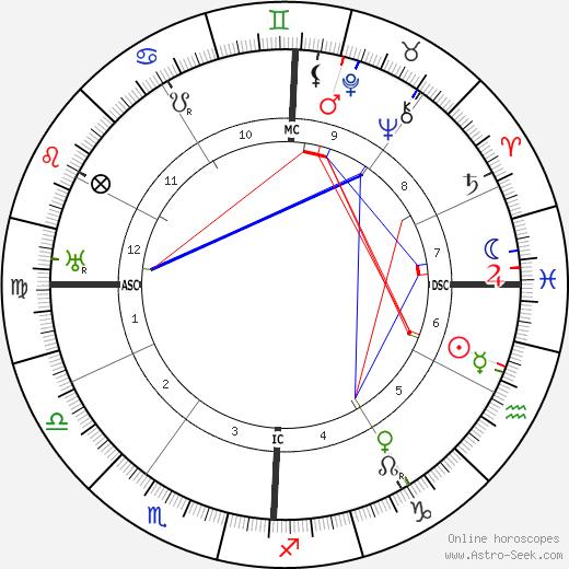 Arturo Bocchini astro natal birth chart, Arturo Bocchini horoscope, astrology