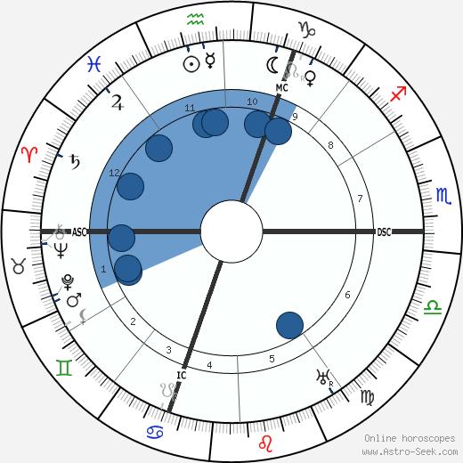 Franz Marc wikipedia, horoscope, astrology, instagram
