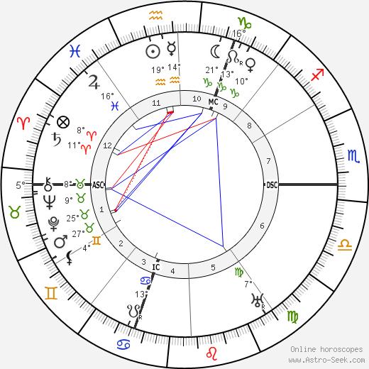 Franz Marc birth chart, biography, wikipedia 2018, 2019