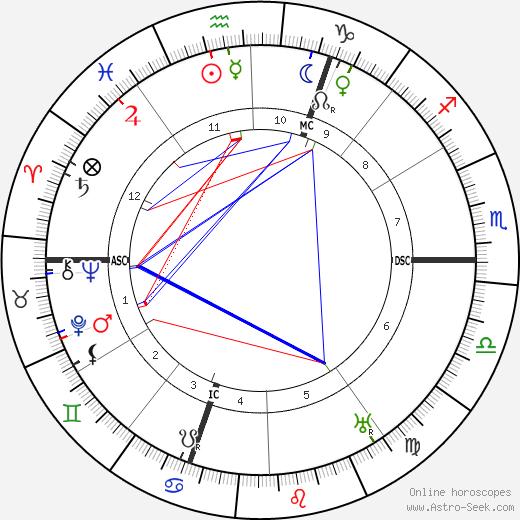 Franz Marc astro natal birth chart, Franz Marc horoscope, astrology